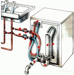 Установка стиральных машин в Курске